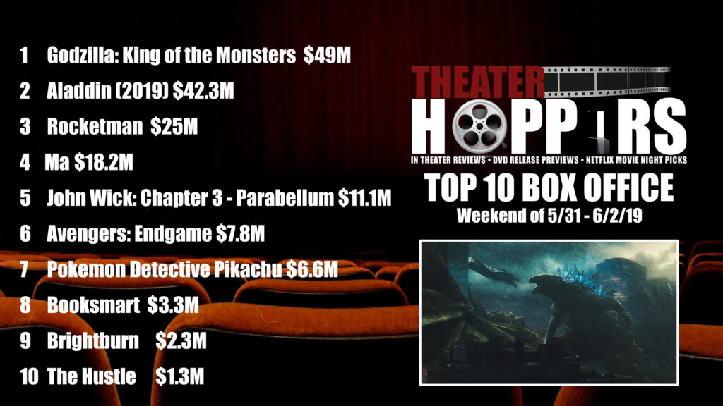 The King of the Monsters Wins the Week with a disappointing